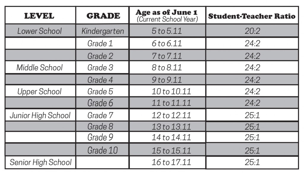 ksm admission age table